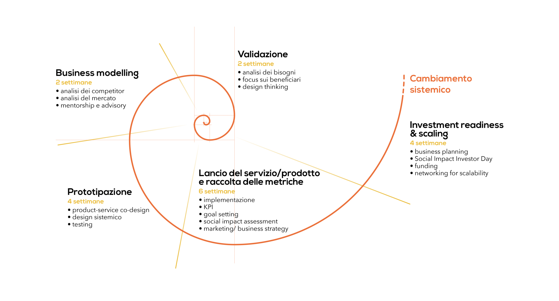 Processo di accelerazione