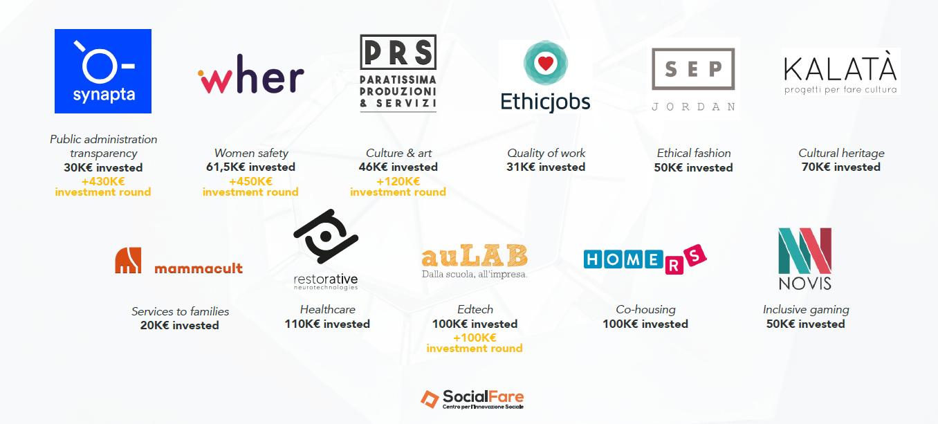SocialFare portfolio startup investite